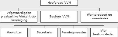Structuur van VVNL