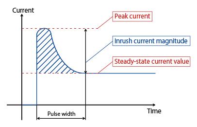 LED Wiki: Inrush current
